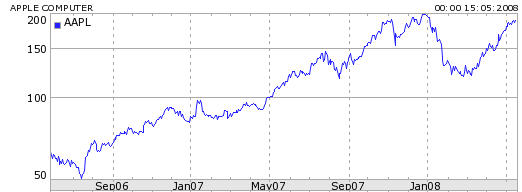 Apple Inc. 2 year share price