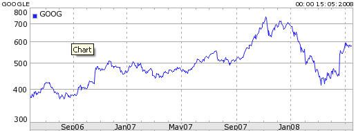 Google 2 year share price